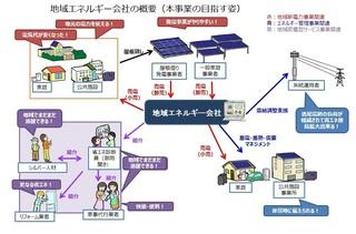 01地域エネルギー会社の概要(本事業の目指す姿).jpg