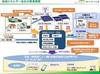 05地域エネルギー会社の事業概要.jpg